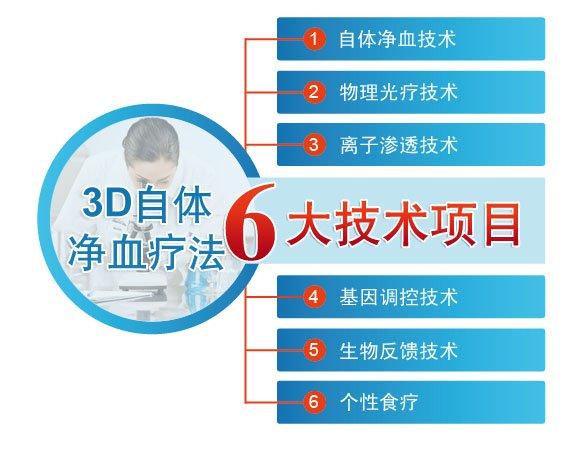 自体净血疗法六大技术项目