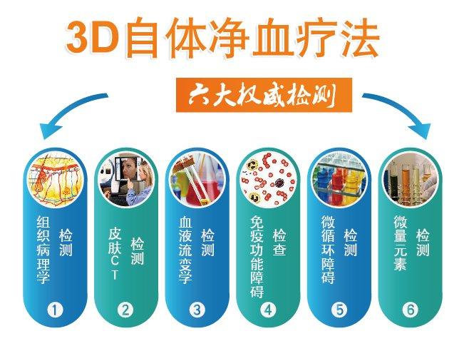 ˎ3D自体净血疗法六大权威检测