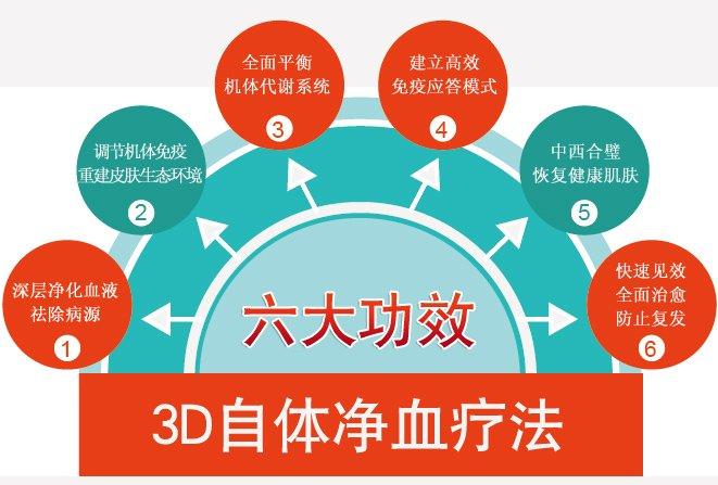 3D自体净血疗法六大功效